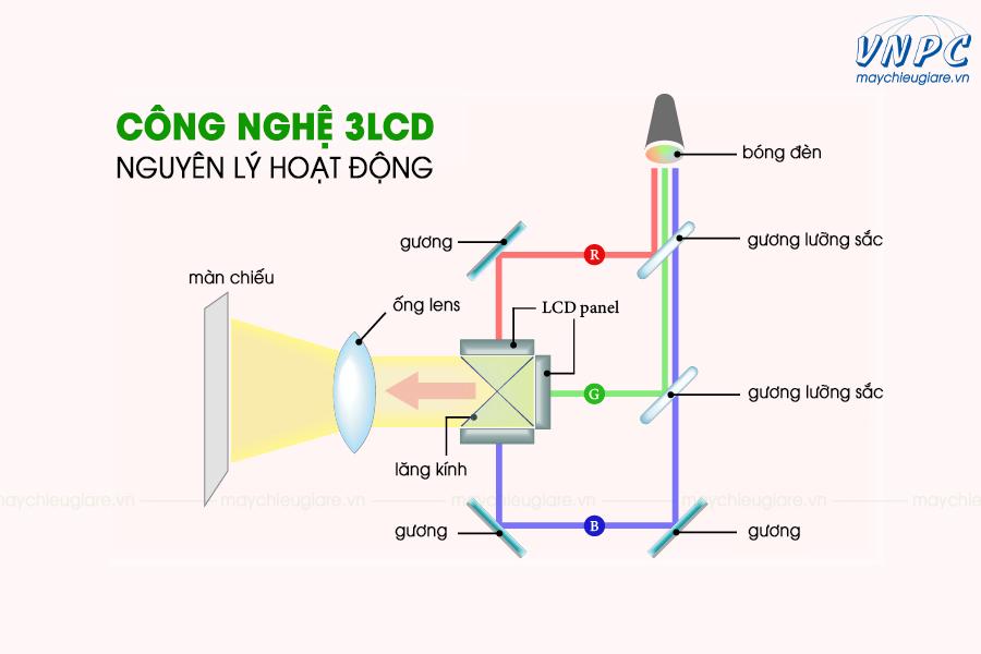 Cấu tạo của máy chiếu công nghệ 3LCD