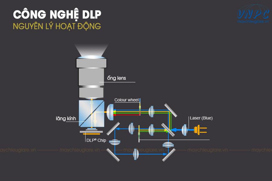 Cấu tạo của máy chiếu công nghệ DLP