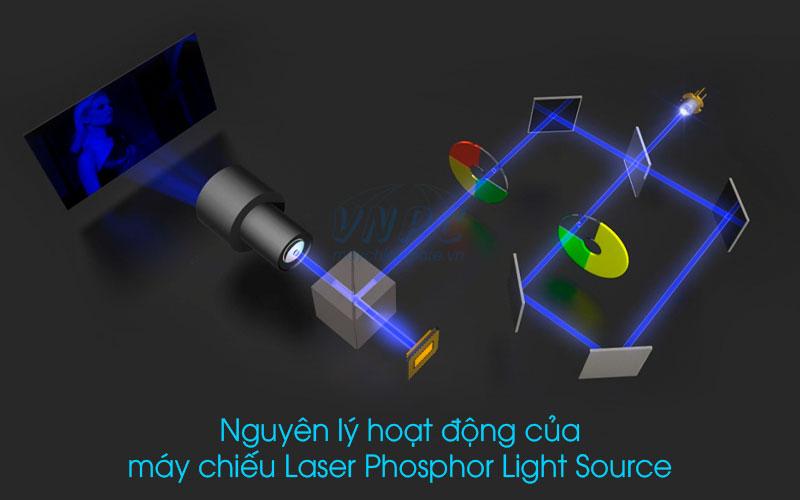 Nguyên lý hoạt động máy chiếu Laser